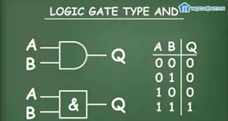 Logic Gate Type And