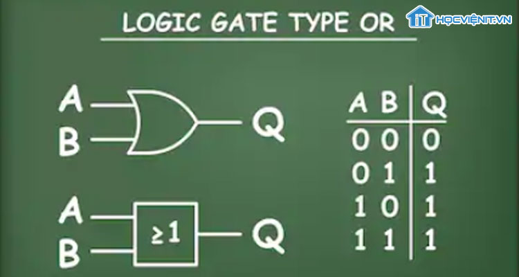 Logic Gate Type Or