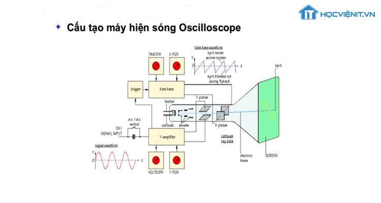 Cấu tạo của máy hiện sóng Oscilloscope