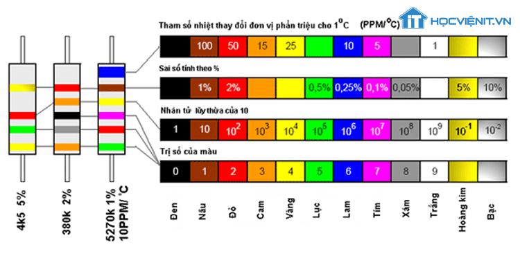 Bảng giá trị điện trở qua mã màu