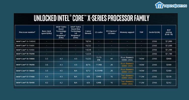 Các thông số trên Intel Core i9