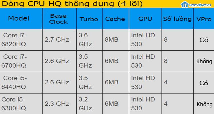 Dòng CPU HQ thông dụng