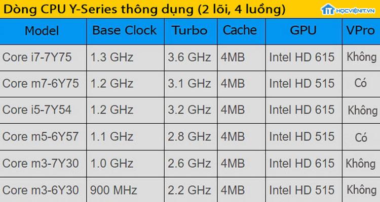 Dòng CPU-Y series thông dụng