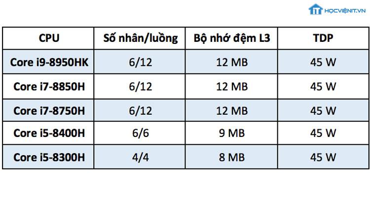 So sánh Core i9 với thế hệ trước