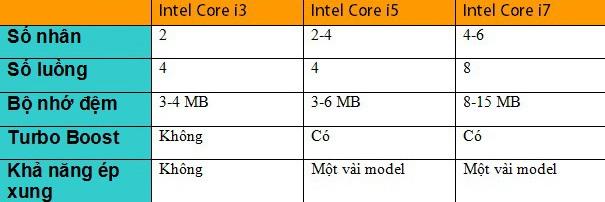chip core i7 mạnh