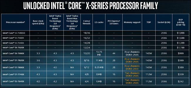 giá tiền chip core i9 là gì