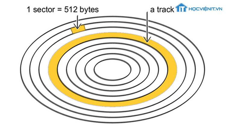 Track và Sector của HDD
