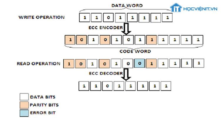 Chức năng sửa lõi ECC