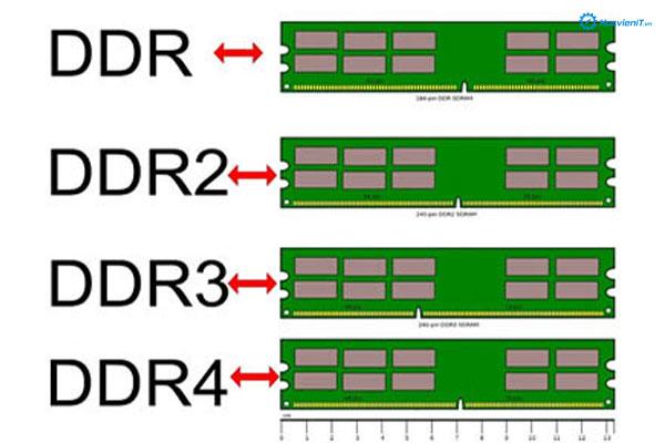 Phân loại RAM