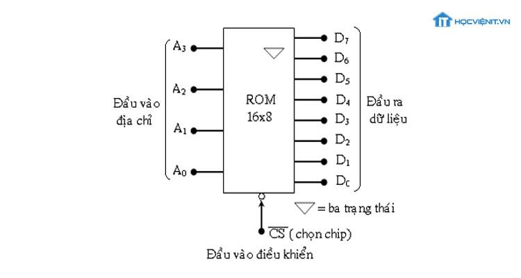 Sơ đồ cấu tạo ROM máy tính