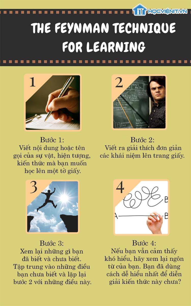 4 Bước thần kỳ giúp bạn học mọi thứ nhanh hơn