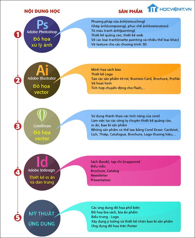 Mô tả nội dung khóa học đồ họa tại HOCVIENiT.vn