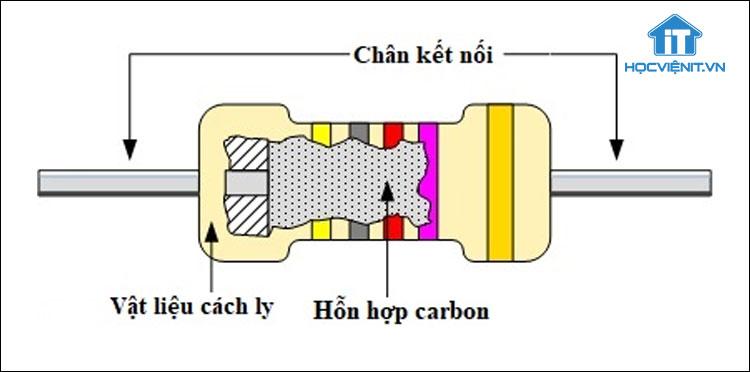 Cấu tạo của điện trở carbon