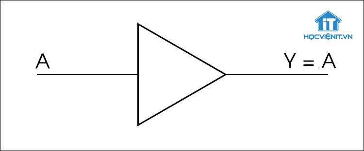Ký hiệu của cổng logic BUFFER
