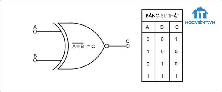 Ký hiệu của cổng logic EX-NOR