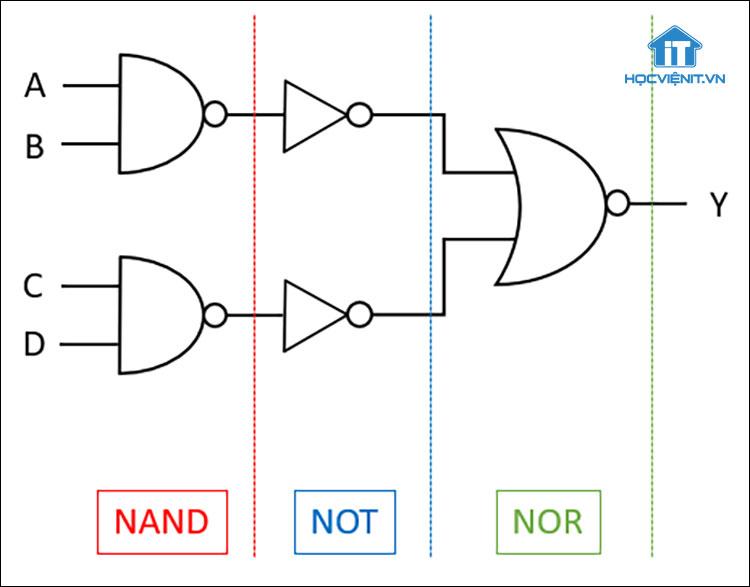 Ví dụ về cổng logic AOI