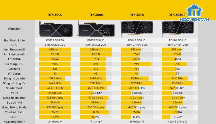 So sánh chỉ số Nvidia GeForce RTX 3060 Ti và các mẫu GPU khác