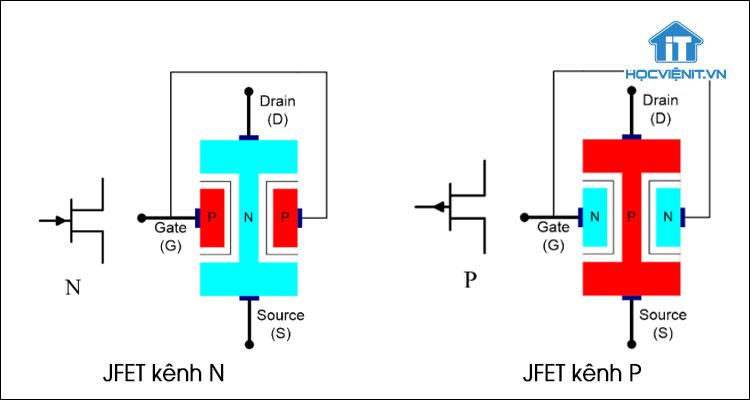 Cấu tạo của JFET