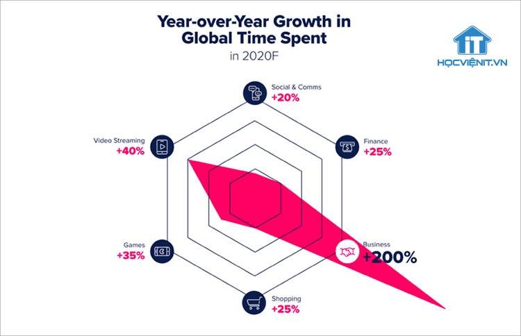 Biểu đồ tăng trưởng các xu hướng online của người dùng