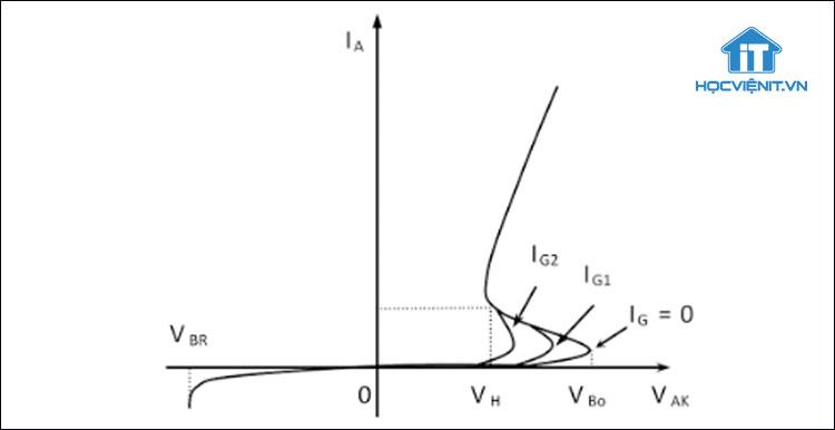 Đường đặc tuyến của Thyristor