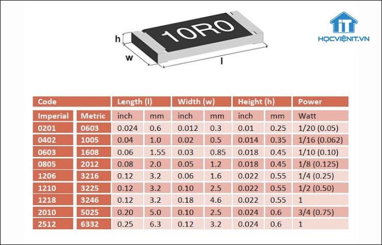 Bảng liệt kê kích thước và thông số kỹ thuật của một số điện trở dán thông dụng