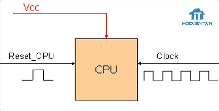 Mạch Clock Gen trong máy tính