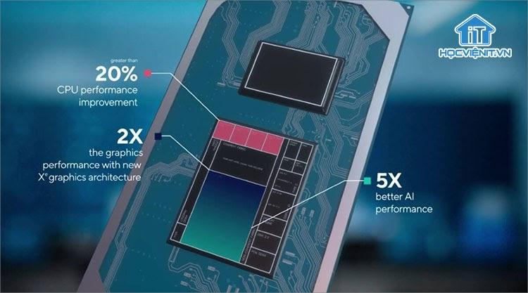 CPU Intel thế hệ thứ 11 cải thiện đáng kể hiệu suất