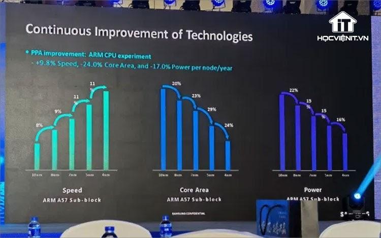 Lộ trình cập nhật sản phẩm của Samsung trong sự kiện Foundry Forum 2021