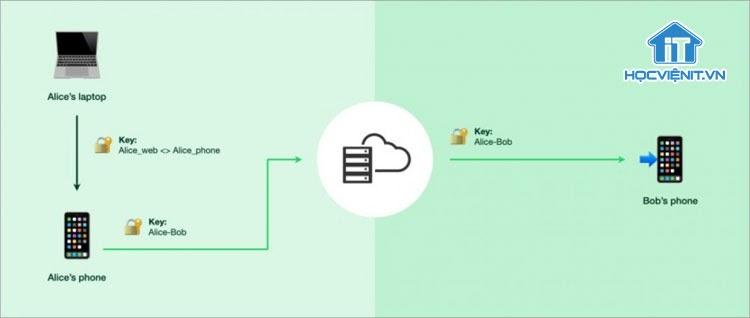 Khả năng hỗ trợ đa thiết bị của WhatsApp